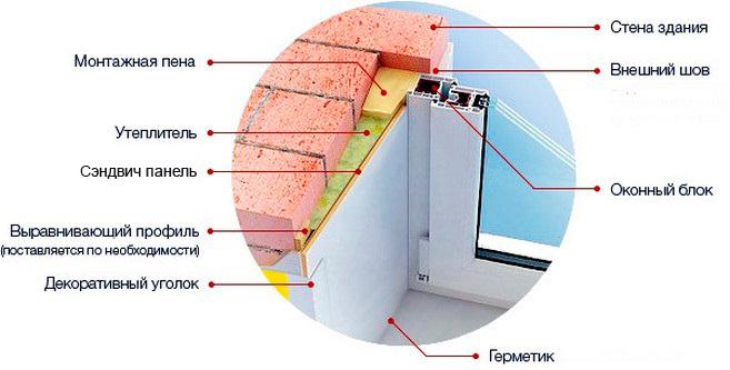 Как сделать внешние откосы пластиковых окон